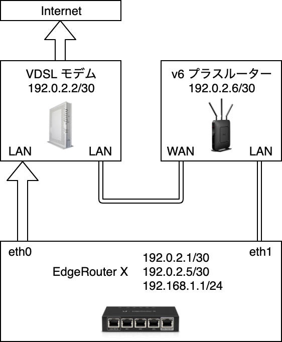 edgerouter x load balance over v6plus diagram pppoe